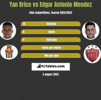 Yan Brice vs Edgar Antonio Mendez h2h player stats