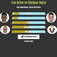 Yan Brice vs Enrique Barja h2h player stats