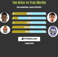 Yan Brice vs Fran Merida h2h player stats
