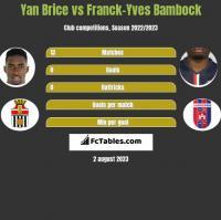 Yan Brice vs Franck-Yves Bambock h2h player stats