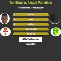 Yan Brice vs Gaspar Panadero h2h player stats