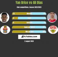 Yan Brice vs Gil Dias h2h player stats