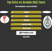 Yan Brice vs Ibrahim Blati Toure h2h player stats