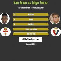 Yan Brice vs Inigo Perez h2h player stats