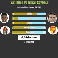 Yan Brice vs Ismail Koybasi h2h player stats