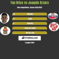 Yan Brice vs Joaquin Arzura h2h player stats