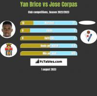 Yan Brice vs Jose Corpas h2h player stats