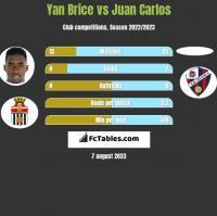 Yan Brice vs Juan Carlos h2h player stats