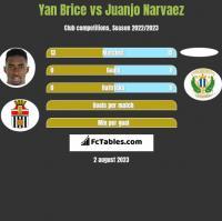 Yan Brice vs Juanjo Narvaez h2h player stats