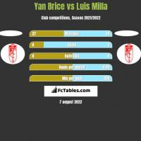 Yan Brice vs Luis Milla h2h player stats