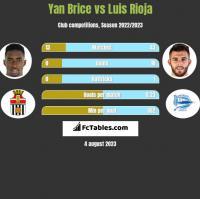 Yan Brice vs Luis Rioja h2h player stats