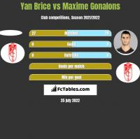 Yan Brice vs Maxime Gonalons h2h player stats