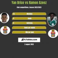 Yan Brice vs Ramon Azeez h2h player stats