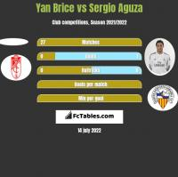 Yan Brice vs Sergio Aguza h2h player stats