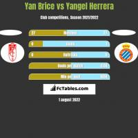 Yan Brice vs Yangel Herrera h2h player stats