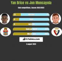 Yan Brice vs Jon Moncayola h2h player stats