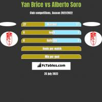 Yan Brice vs Alberto Soro h2h player stats