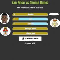 Yan Brice vs Chema Nunez h2h player stats