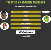 Yan Brice vs Abdallahi Mahmoud h2h player stats