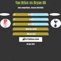 Yan Brice vs Bryan Gil h2h player stats