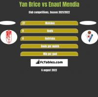 Yan Brice vs Enaut Mendia h2h player stats