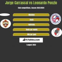Jorge Carrascal vs Leonardo Ponzio h2h player stats