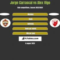 Jorge Carrascal vs Alex Vigo h2h player stats
