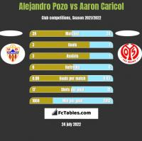 Alejandro Pozo vs Aaron Caricol h2h player stats