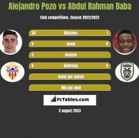Alejandro Pozo vs Abdul Baba h2h player stats