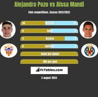 Alejandro Pozo vs Aissa Mandi h2h player stats