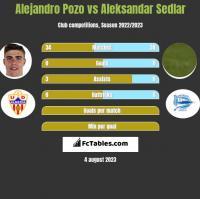 Alejandro Pozo vs Aleksandar Sedlar h2h player stats