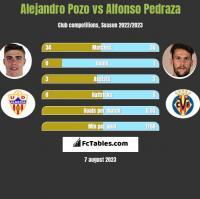Alejandro Pozo vs Alfonso Pedraza h2h player stats