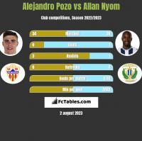 Alejandro Pozo vs Allan Nyom h2h player stats