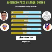 Alejandro Pozo vs Angel Correa h2h player stats