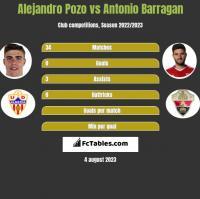 Alejandro Pozo vs Antonio Barragan h2h player stats