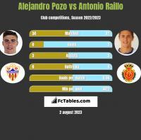 Alejandro Pozo vs Antonio Raillo h2h player stats
