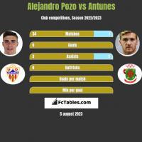 Alejandro Pozo vs Antunes h2h player stats