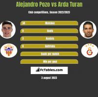 Alejandro Pozo vs Arda Turan h2h player stats