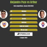 Alejandro Pozo vs Arthur h2h player stats