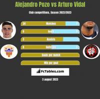 Alejandro Pozo vs Arturo Vidal h2h player stats
