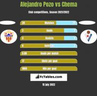Alejandro Pozo vs Chema h2h player stats