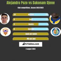 Alejandro Pozo vs Dakonam Djene h2h player stats