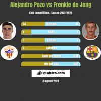 Alejandro Pozo vs Frenkie de Jong h2h player stats