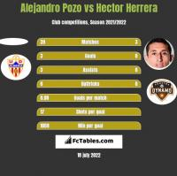Alejandro Pozo vs Hector Herrera h2h player stats