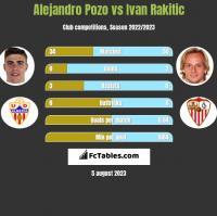 Alejandro Pozo vs Ivan Rakitić h2h player stats
