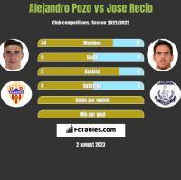 Alejandro Pozo vs Jose Recio h2h player stats