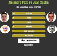 Alejandro Pozo vs Juan Sastre h2h player stats