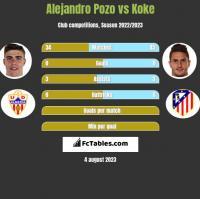 Alejandro Pozo vs Koke h2h player stats