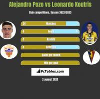 Alejandro Pozo vs Leonardo Koutris h2h player stats