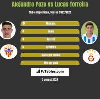 Alejandro Pozo vs Lucas Torreira h2h player stats
